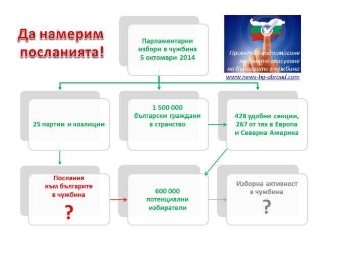 Послания на партиите за българите в чужбина