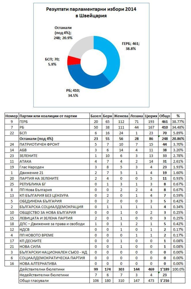 ResultsCH2014