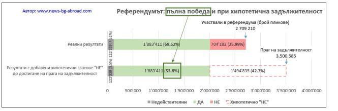 Резултати при хипотетична задължителност