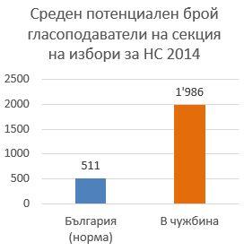 Графика 2 среден брой потенциални гласоподаватели на секция в България и в чужбина