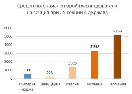 Графика 3 среден брой потенциални гласоподаватели на секция в България и в избрани страни в чужбина