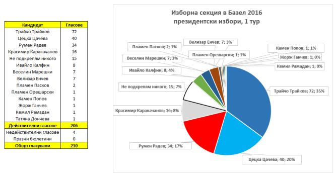 %d1%80%d0%b5%d0%b7%d1%83%d0%bb%d1%82%d0%b0%d1%82%d0%b8-%d0%bf%d1%80%d0%b5%d0%b7%d0%b8%d0%b4%d0%b5%d0%bd%d1%82%d1%81%d0%ba%d0%b8-%d0%b8%d0%b7%d0%b1%d0%be%d1%80%d0%b8-%d0%b2-%d0%b1%d0%b0%d0%b7%d0%b5
